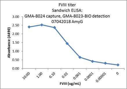 ELISA Assay Development/Screening Graph